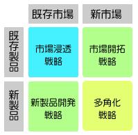 事業計画書作成のフレームワーク