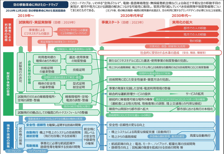 ものづくり補助金事業計画書ロードマップ