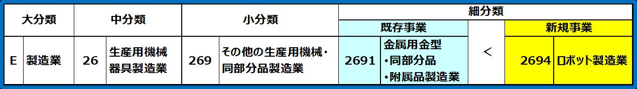 事業再構築補助金ー日本標準産業分類