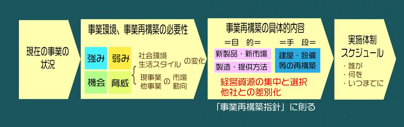 事業再構築補助金ー事業計画書<img class=